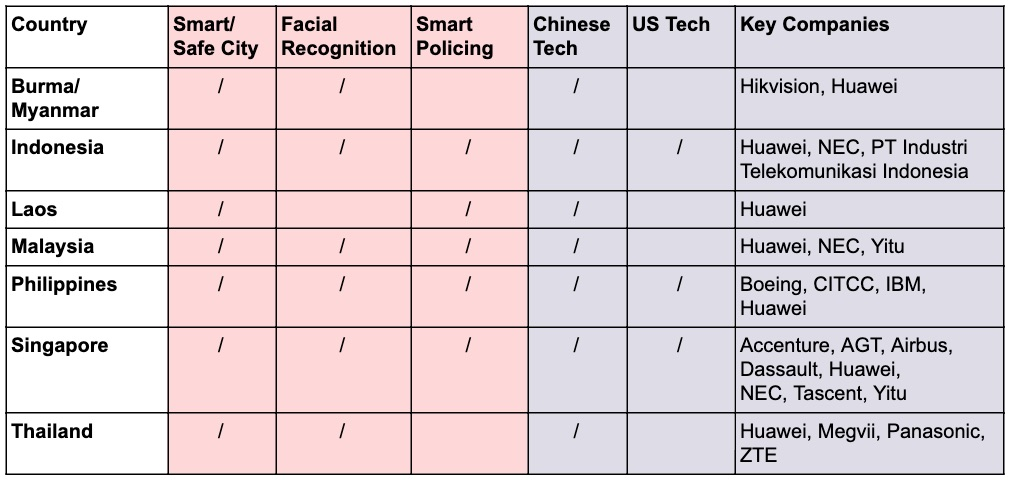 Table adapted from the AI Global Surveillance Index (AIGS 2019)
